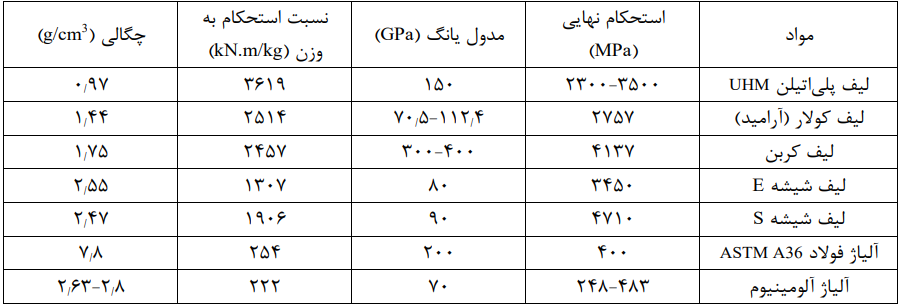 جدول مشخصات پلی اتیلن_توسعه تفلون